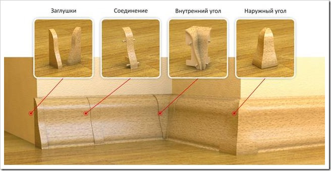 Как сделать углы в плинтусах на полу