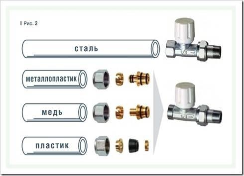 Специализированные вентили для полотенцесушителей