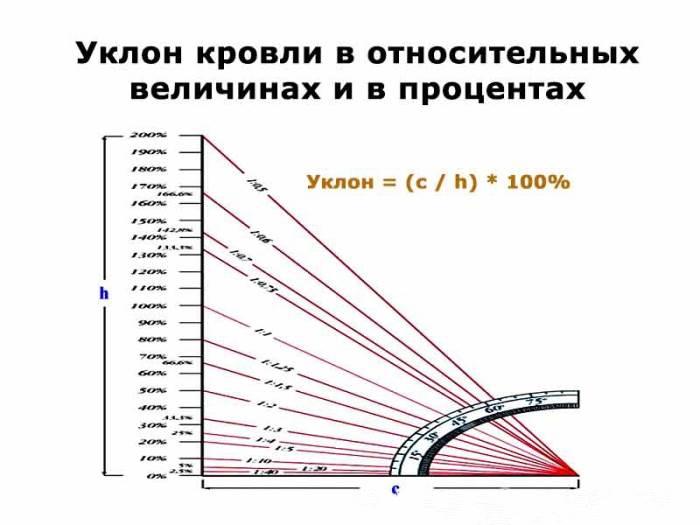 Как рассчитать уклон в процентах