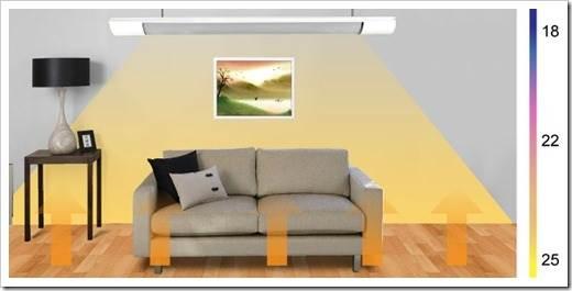 Настенные и потолочные ИК-обогреватели
