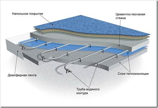 Принцип укладки водяного теплого пола