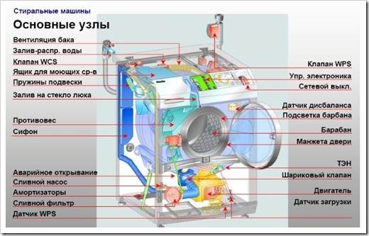 Основные части стиральной машины