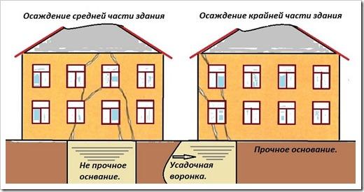 Причины растрескивания стены в доме