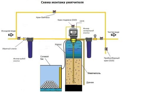 Как работает умягчитель воды