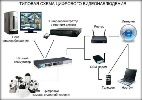 Как работает ip камера видеонаблюдения