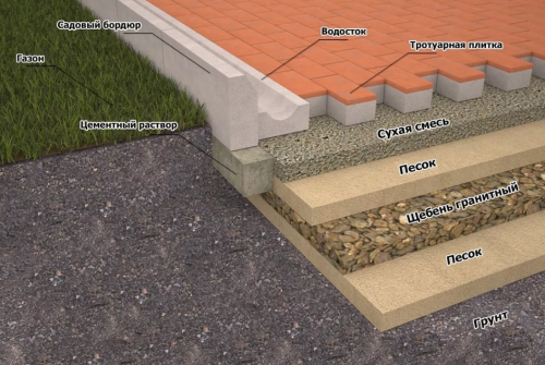 Как укладывать тротуарную плитку