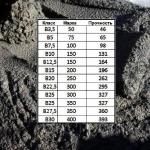 Чем отличаются марки бетона