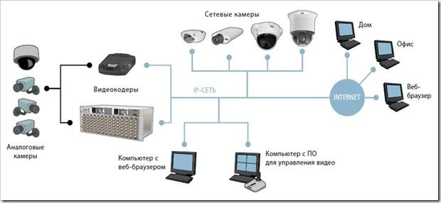 Для чего нужна система видеонаблюдения