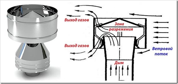 Для чего нужен дефлектор на дымоход