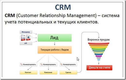 CRM система - что это и какие бывают