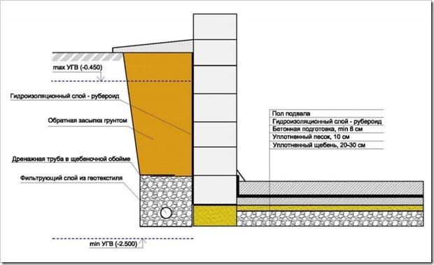 Как сделать гидроизоляцию цокольного этажа
