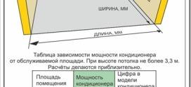 Как выбрать кондиционер для дома по площади