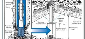Как правильно бурить скважину для воды