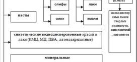 Классификация и обозначение лакокрасочных материалов по ГОСТ