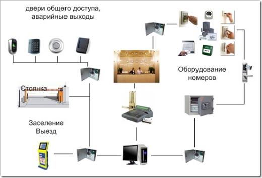 Гостиничные системы контроля доступа