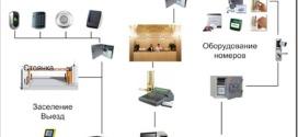 Гостиничные системы контроля доступа и их основные задачи