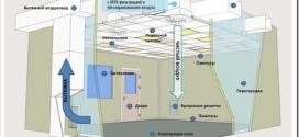 Особенности проектирования чистых помещений