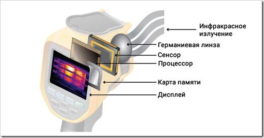 Принцип работы тепловизора и сфера его применения